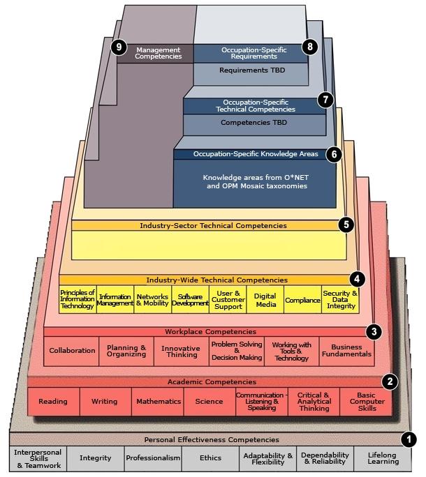 IT Pyramid